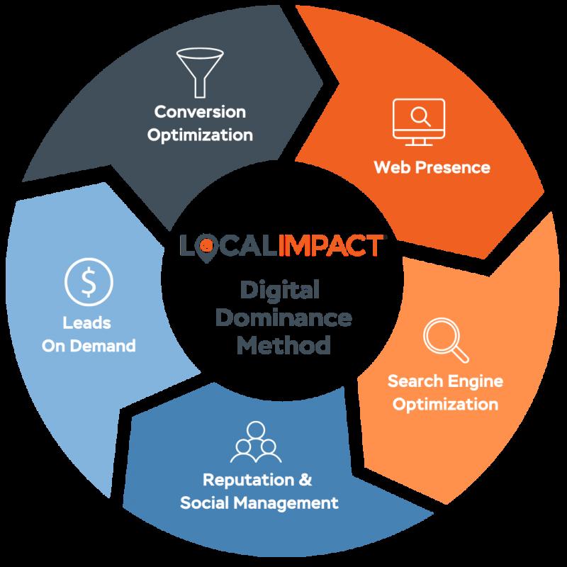 WV SEO Dominance Method by Local Impact Digital Marketing Agency